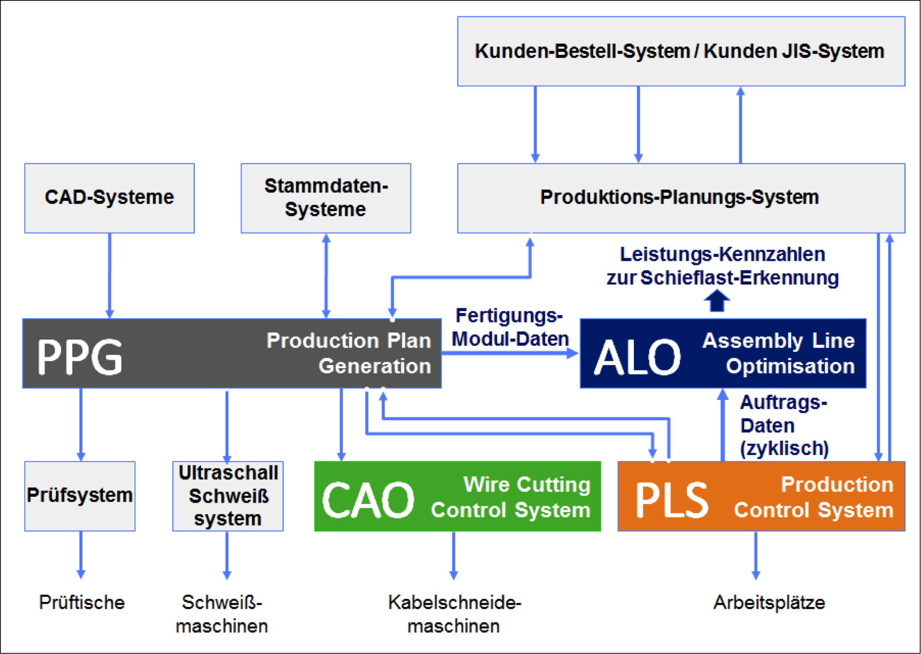 ALO - Integration in MES