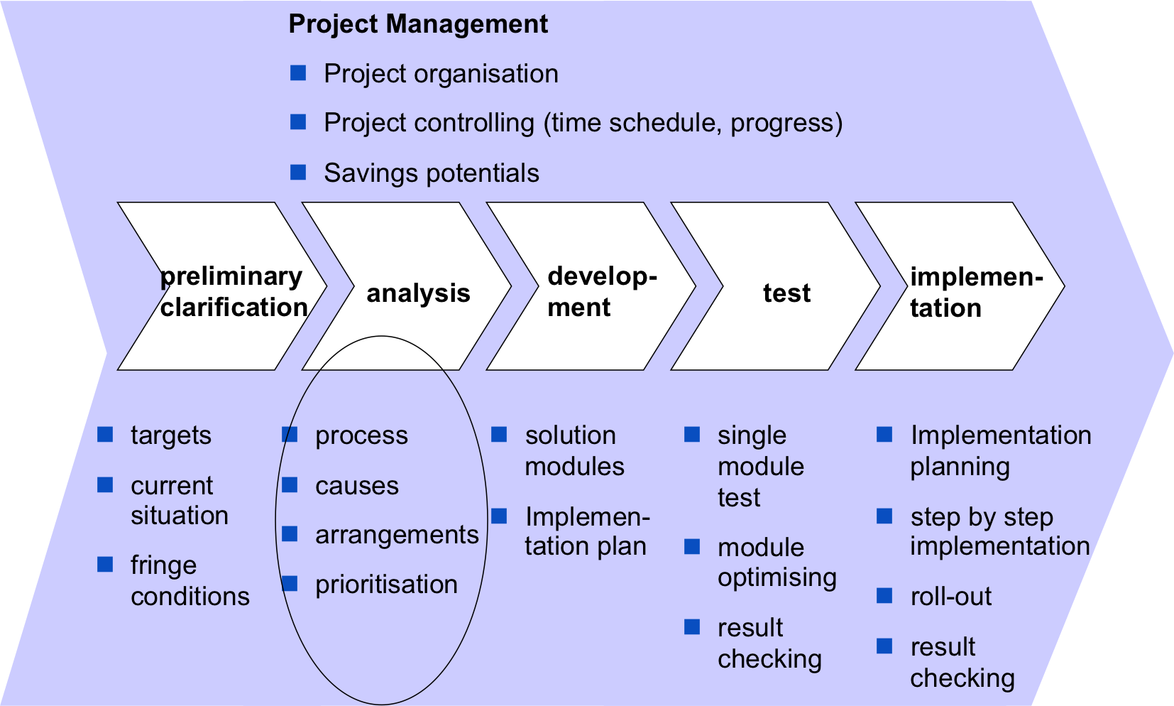 PAM - project structure