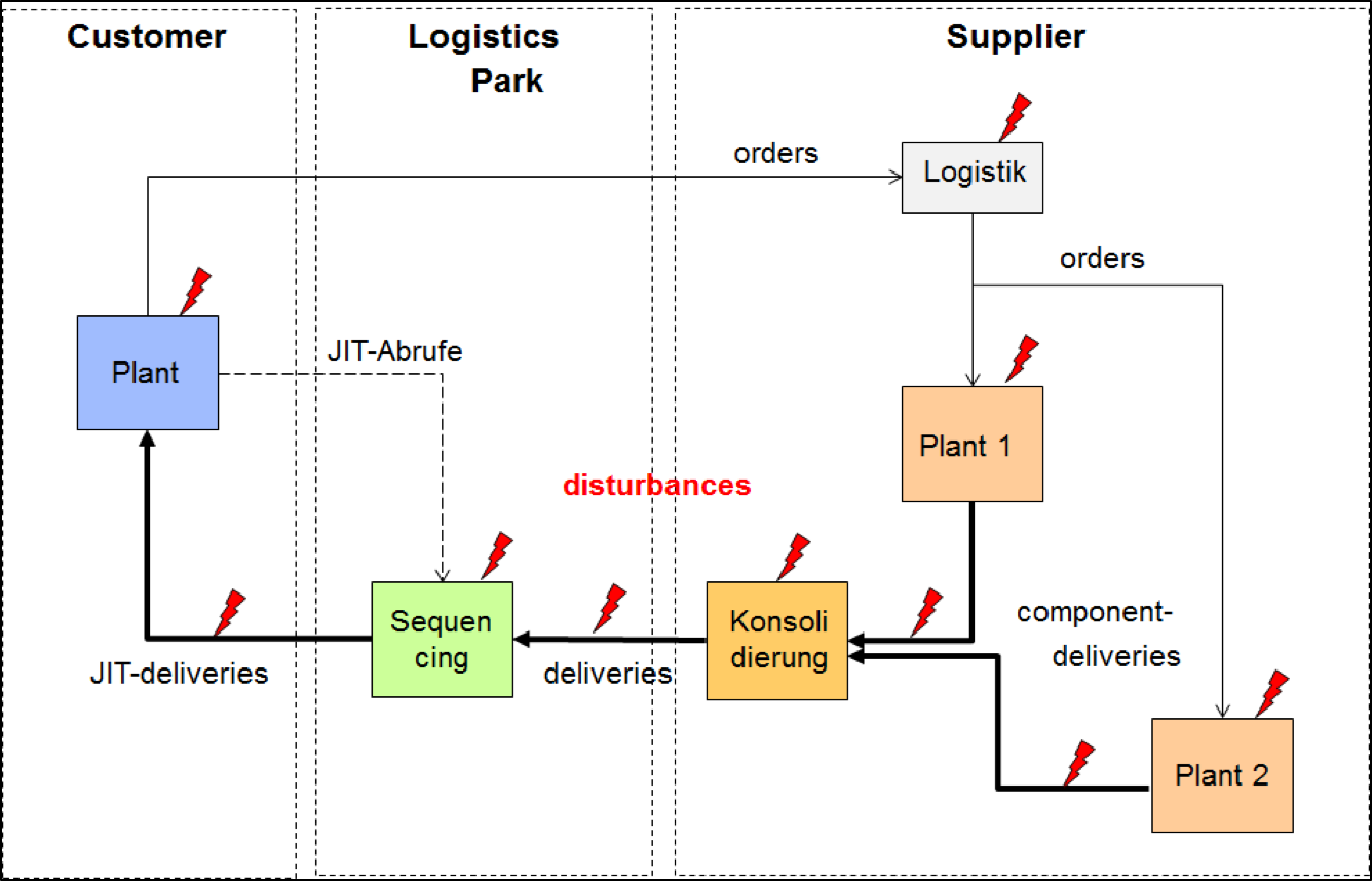 SCC  –  the tool for checking time-sensitive supply chains